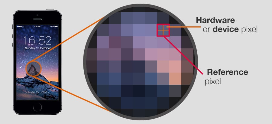 Representation of device/hardware and reference pixels on an iPhone 5S's high resolution display